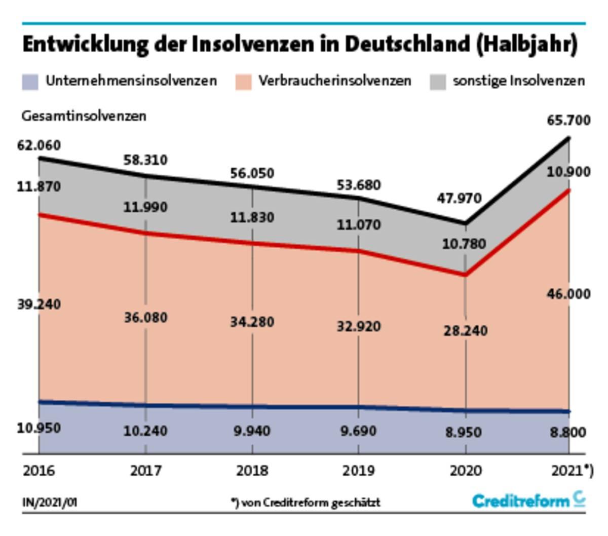 creditreform Grafik über Insolvenzen der letzten Jahre