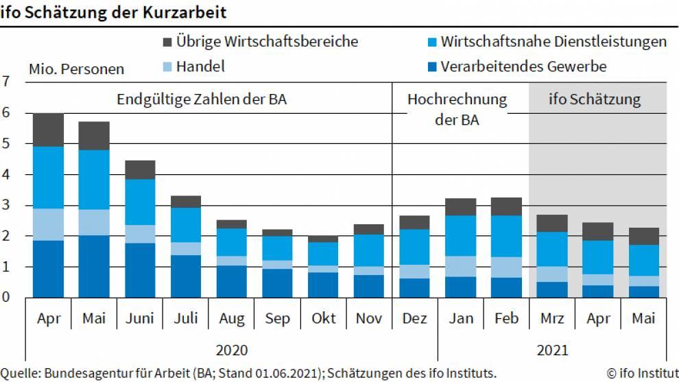 Grafik zeigt Verlauf der Kurzarbeit in den letzten zwölf Monaten