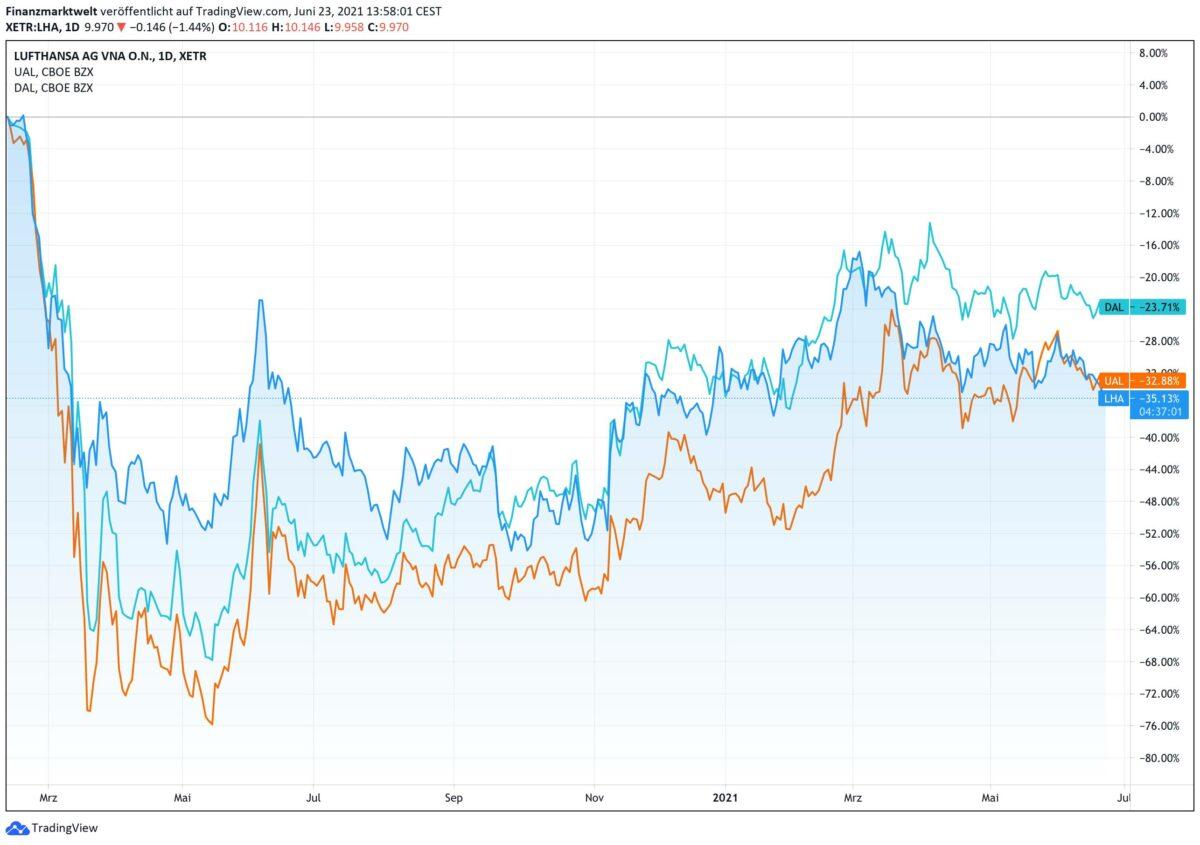 Chart zeigt Lufthansa-Aktie im Vergleich zu Delta und United