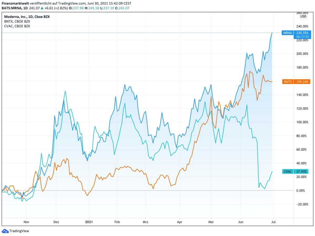 Chart vergleicht die Aktien von Moderna mit Biontech und Curevac