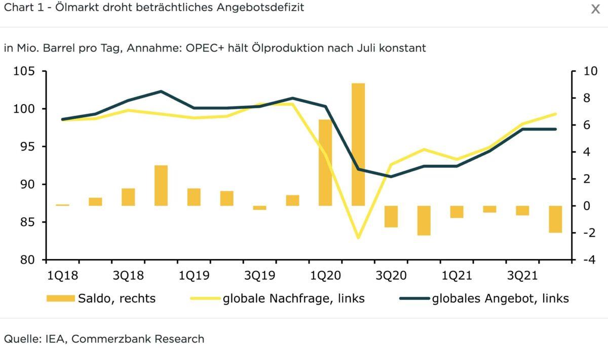 Grafik von Angebot und Nachfrage bei Öl bewegt den Ölpreis