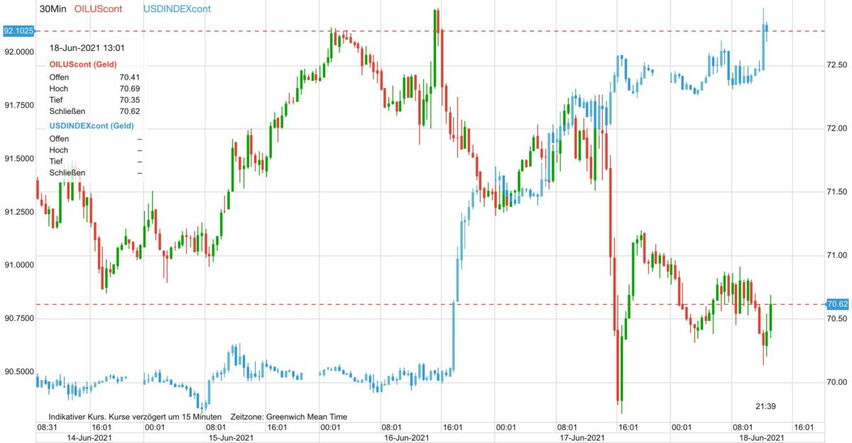 Chart zeigt Ölpreis-Kursverlauf gegen US-Dollar