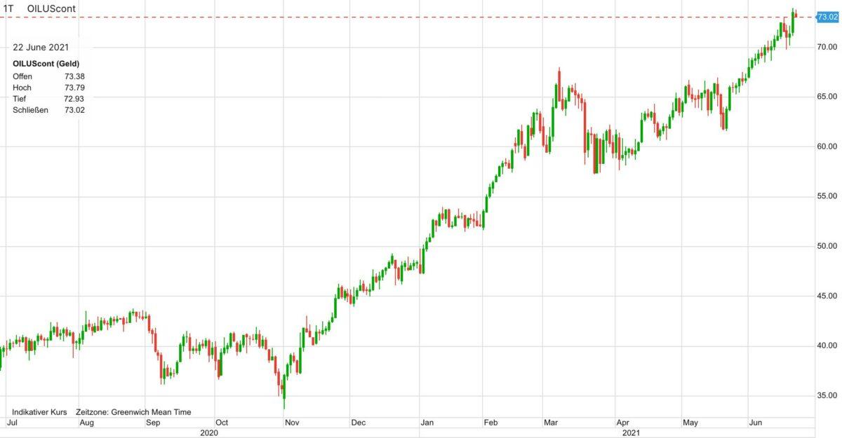 Kursverlauf im Ölpreis in den letzten 12 Monaten