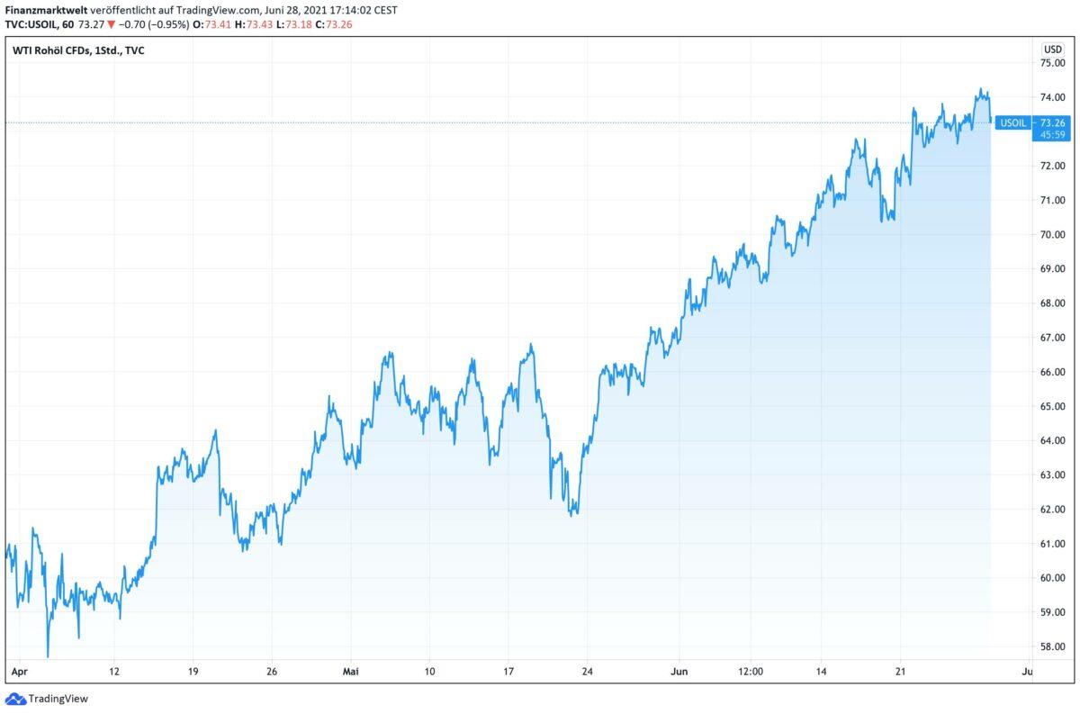 Ölpreis-Chart seit Anfang April