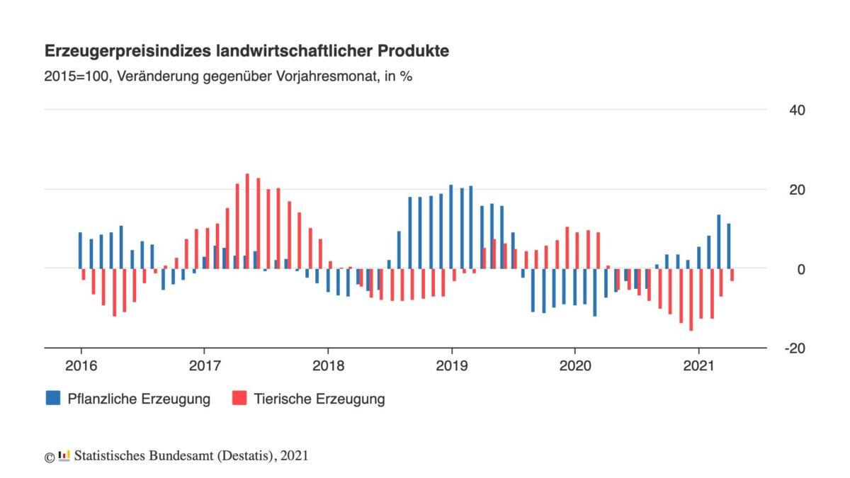 Inflation in den pflanzlichen Erzeugerpreisen ist im Chart erkennbar