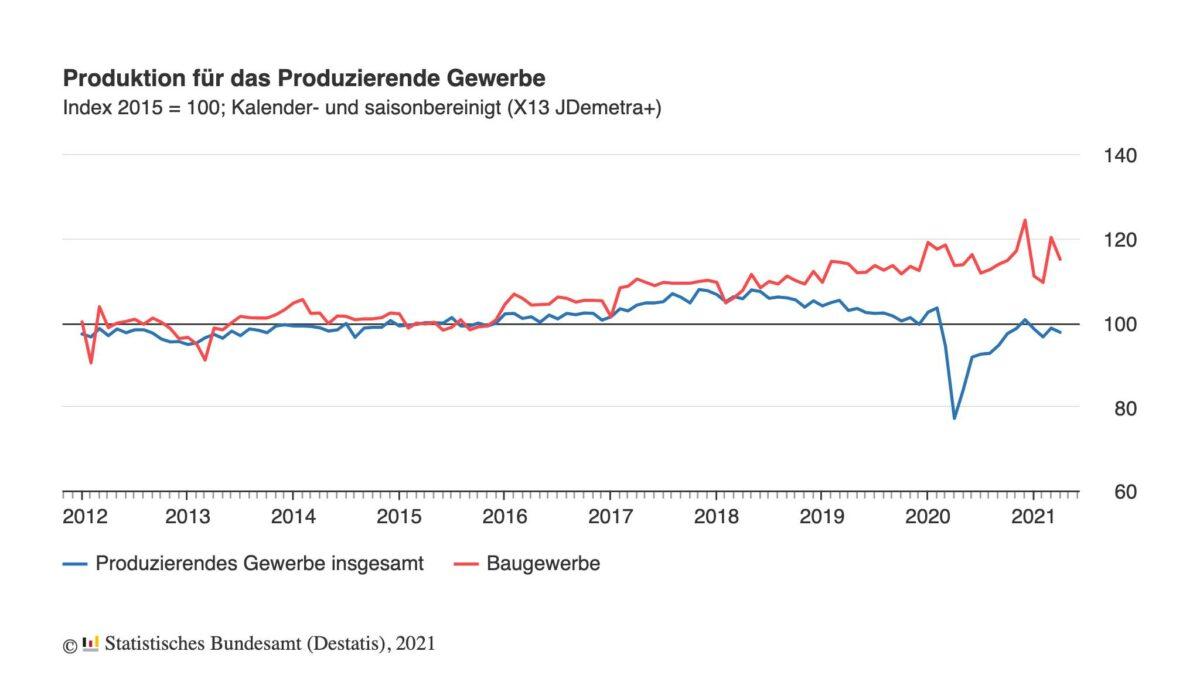Grafik zeigt Produktion im Produzierenden Gewerbe