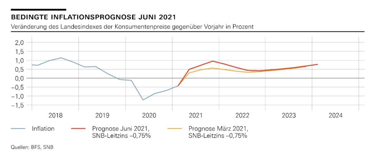 Projektion der Inflation für die Schweiz