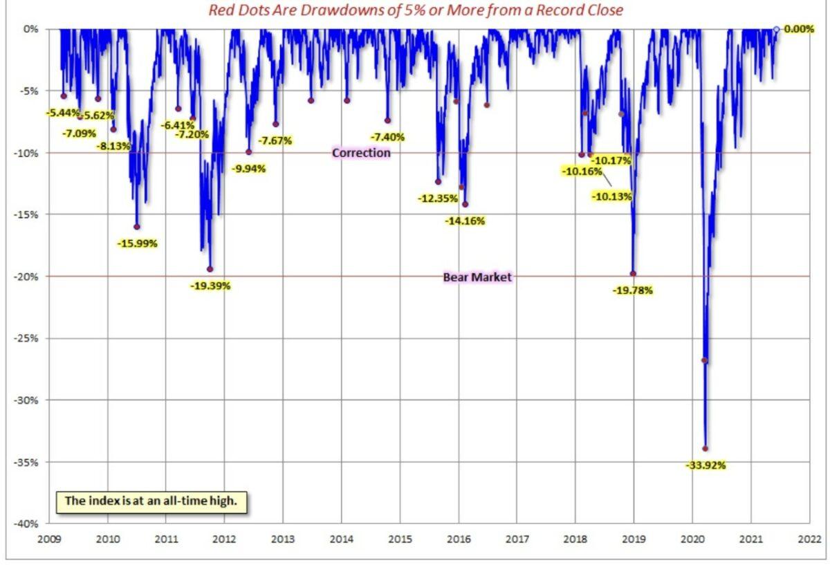 Schwankungen im weltweit wichtigsten Index für Aktien