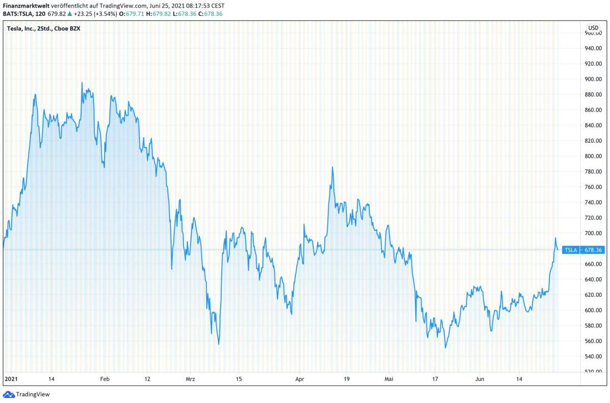 Chart zeigt Kursverlauf der Tesla-Aktie