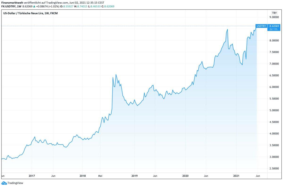 Chart zeigt US-Dollar gegen türkische Lira seit fünf Jahren
