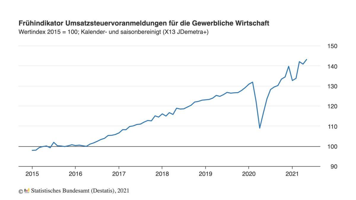 Chart zeigt Umsätze der gewerblichen Wirtschaft