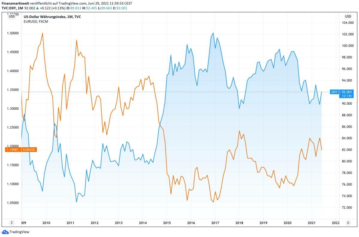 Chart vergleicht seit 2009 US-Dollar gegen EURUSD