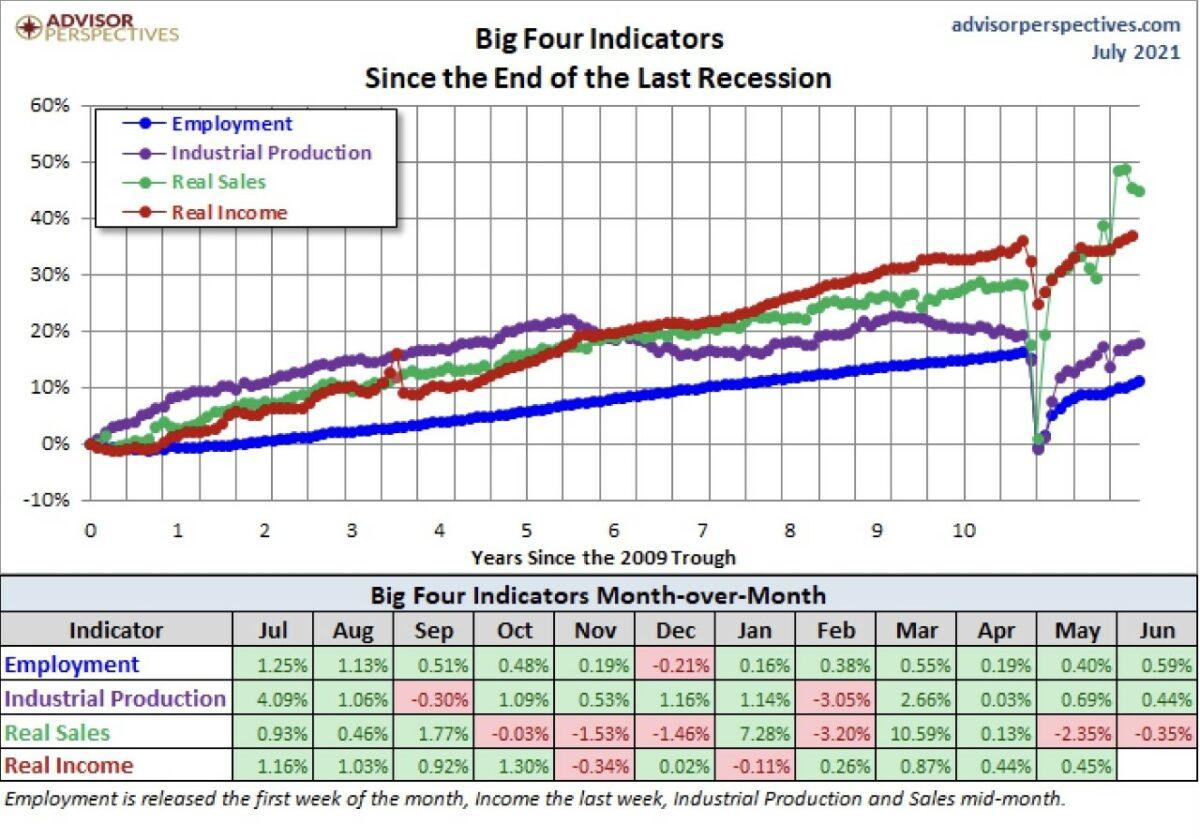 Grafik vergleicht Einzelhandelsumsätze mit Beschäftigung und Einkommen