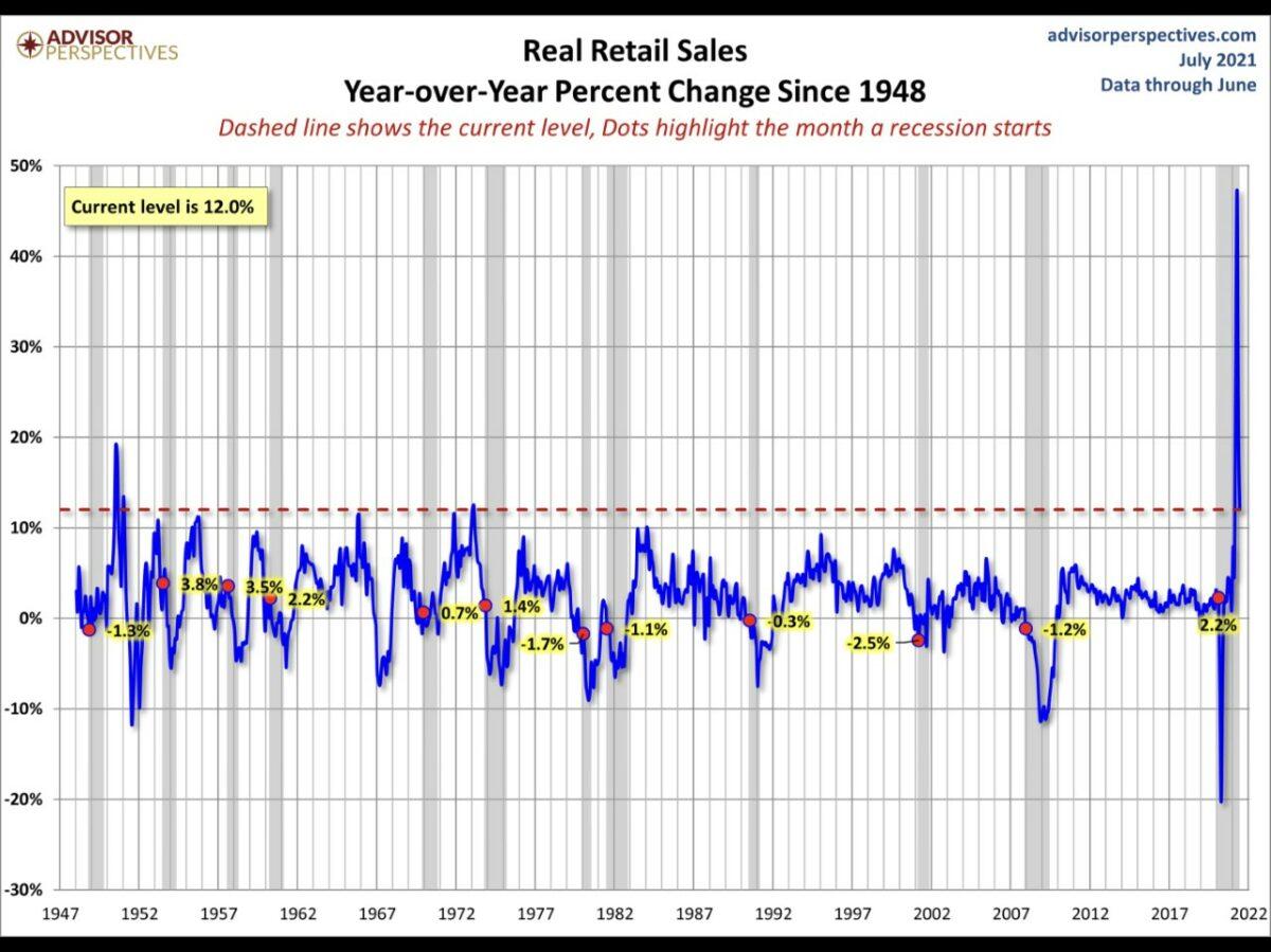 Grafik zeigt jährliche Veränderung der Einzelhandelsumsätze