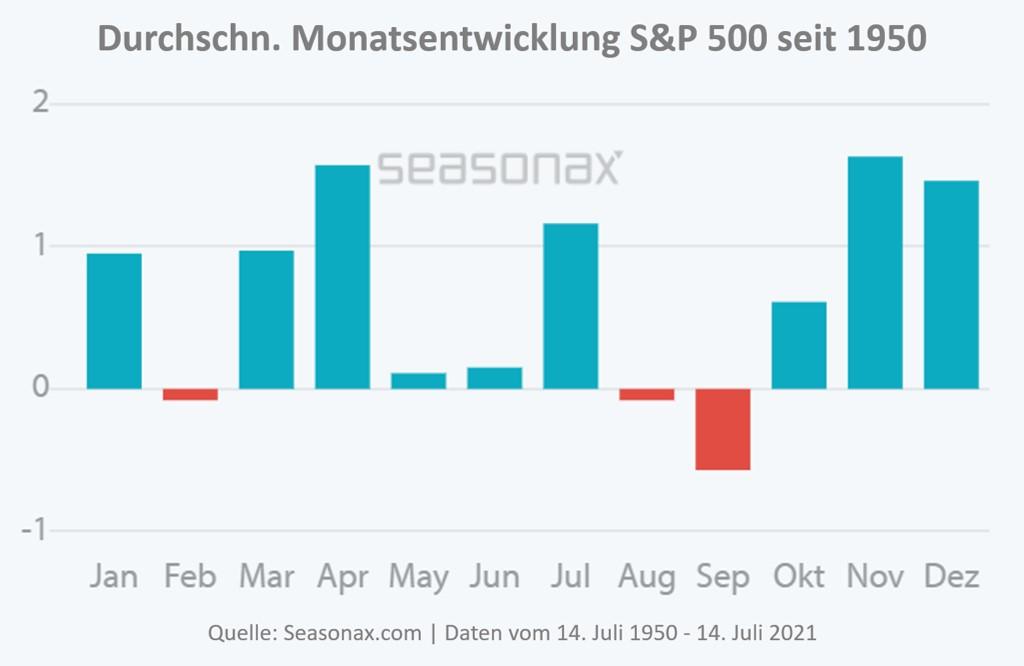 Grafik zeigt Saisonalität im Aktien-Index S&P 500