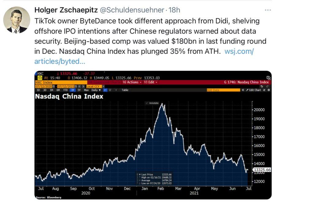 Aktien schwach - der Nasdaq China Index