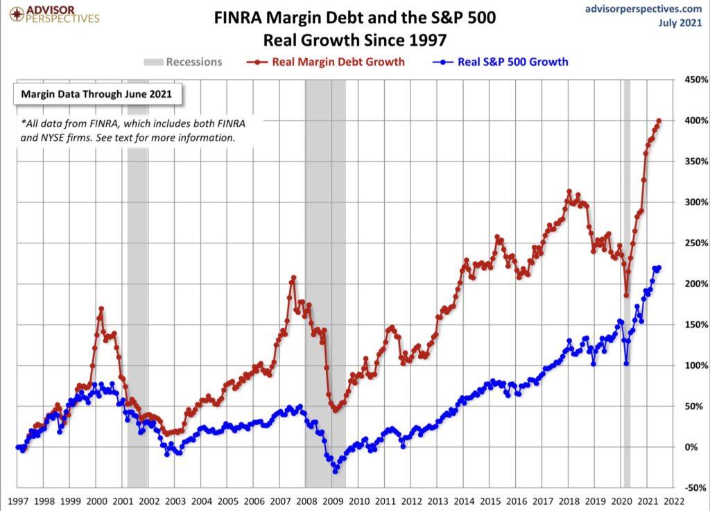 Aktienmärkte und Margin Debt