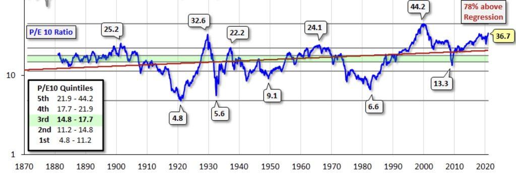 Das Shiller KGV bei Aktien