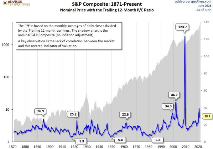 Aktien und das Trailing PE
