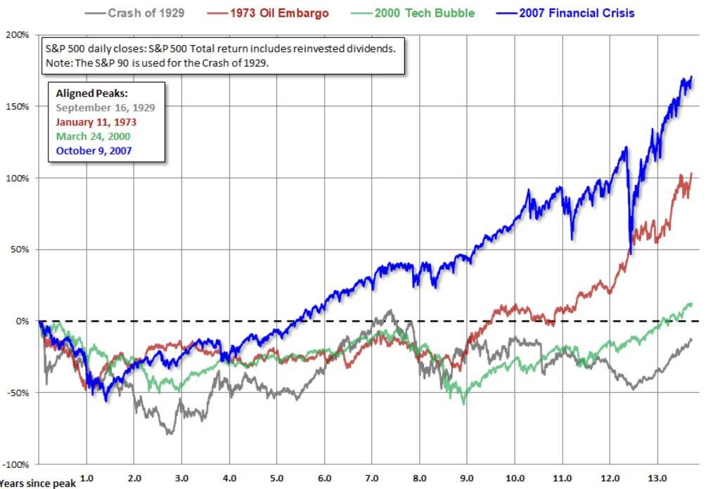 Aktienmärkte mit Dividenden