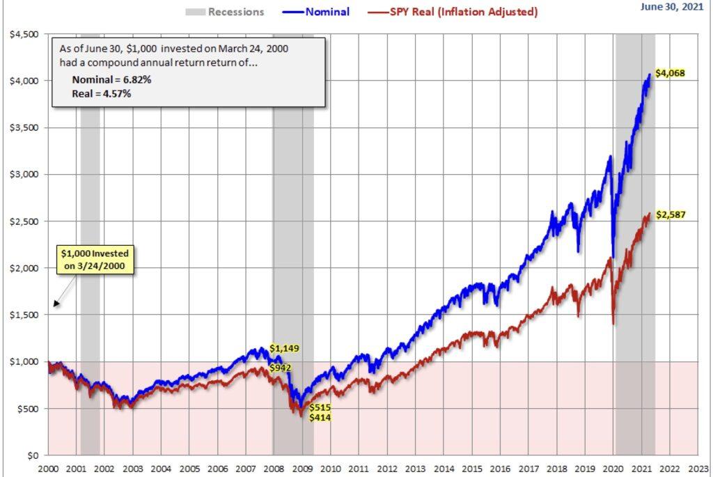Aktienmärkte Dividenden