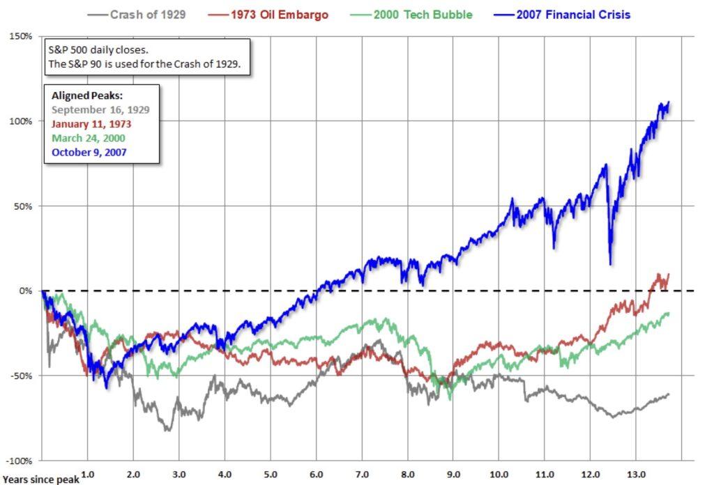 Aktienmärkte Erholung