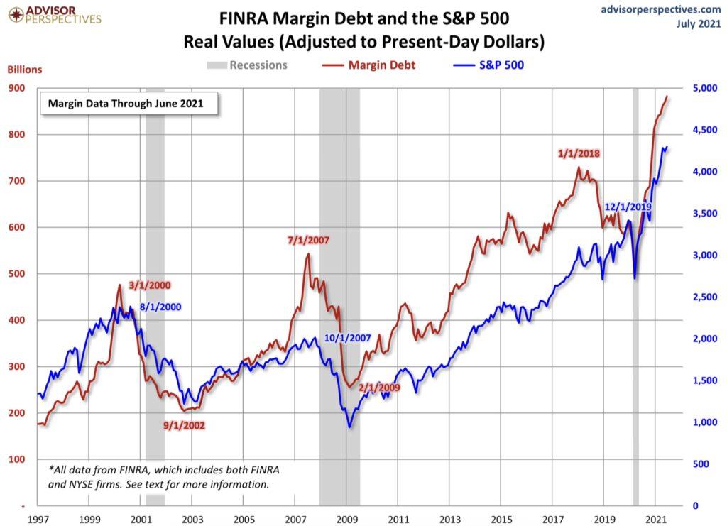 Margin Debt und Aktien