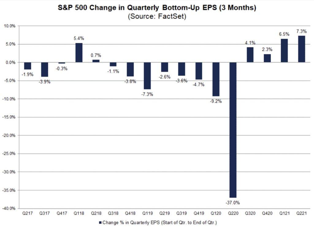 Aktienmärkte - die erwarteten Gewinne der S%P-Unternehmen