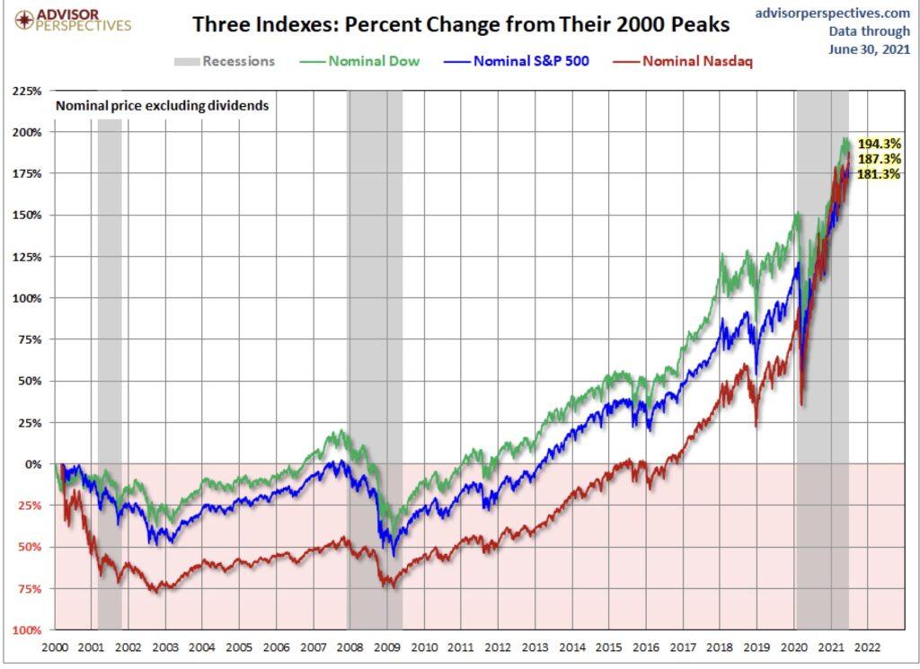 Aktienmärkte - US-Indizes nominal