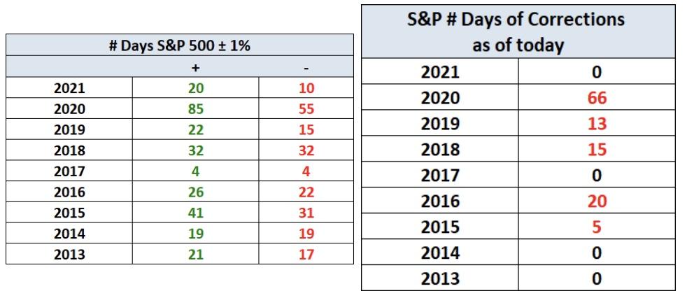 Aktienmärkte in den letzten Jahren