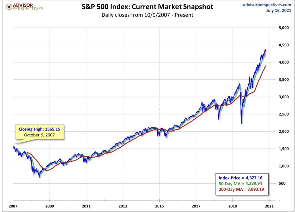 S&P 500 - der Leitindex der Aktienmärkte