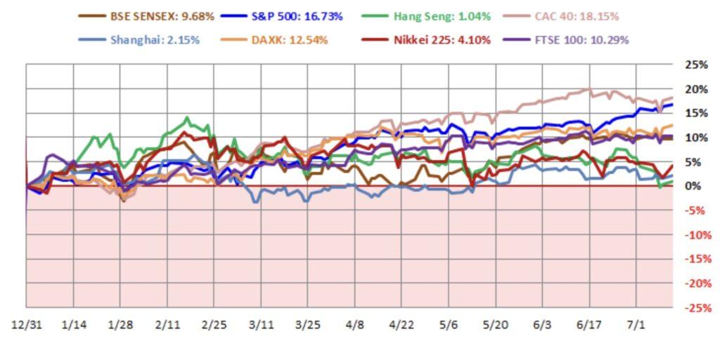 Aktienmärkte - Vergleich
