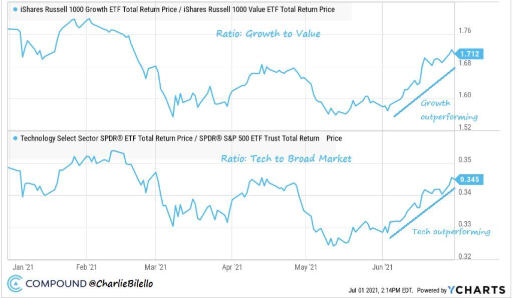 Aktienmärkte: growth und value