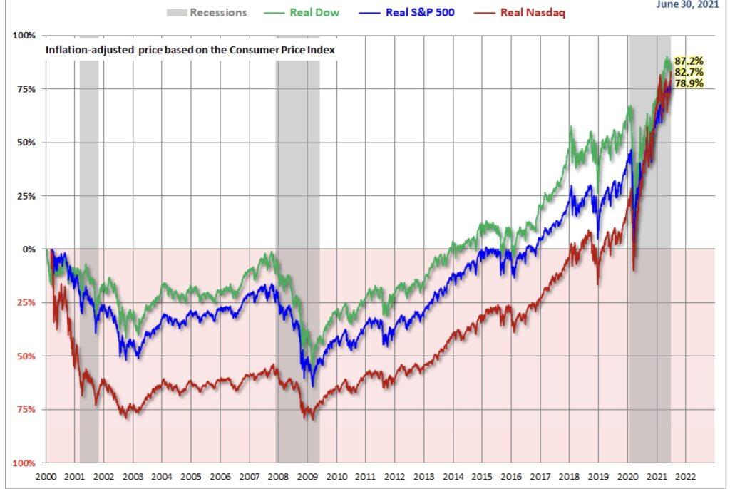 Aktienmärkte inflationsbereinigt
