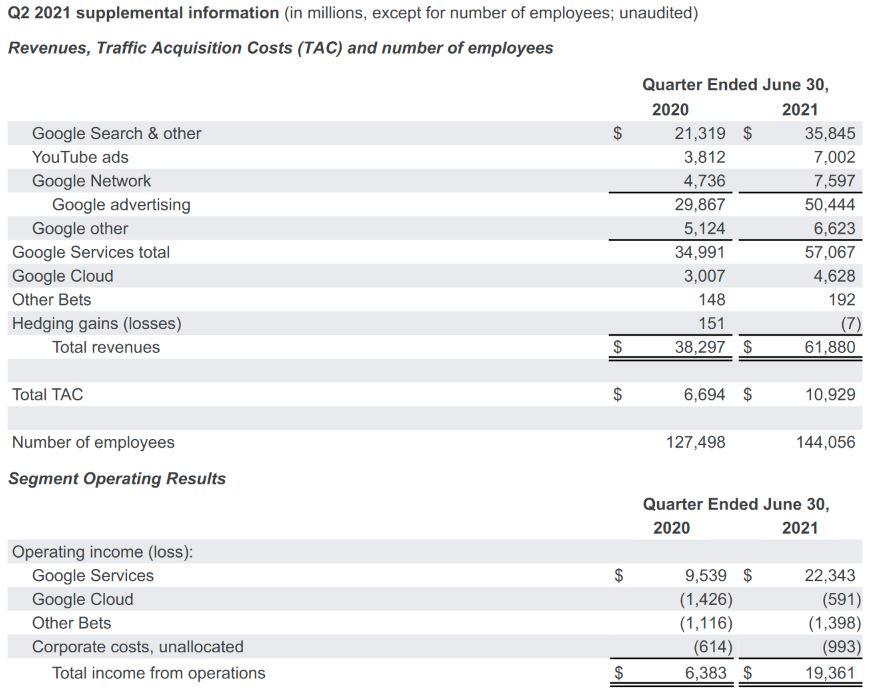Alphabet Revenues - Quartalszahlen - supplemental informations