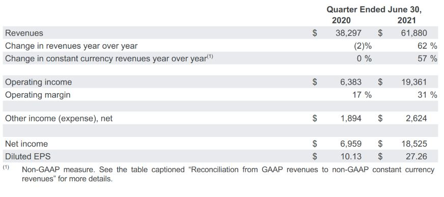 Alphabet Revenues - Quartalszahlen Google
