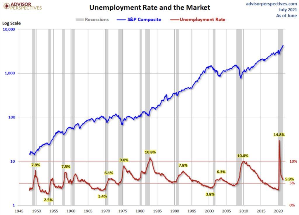 Arbeitslosigkeit in den USA