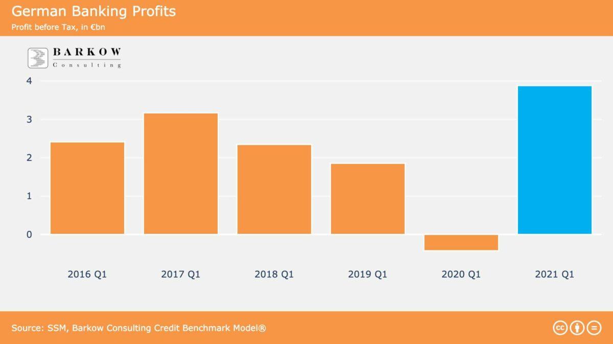 Grafik zeigt Quartalsgewinne der Banken in Deutschland