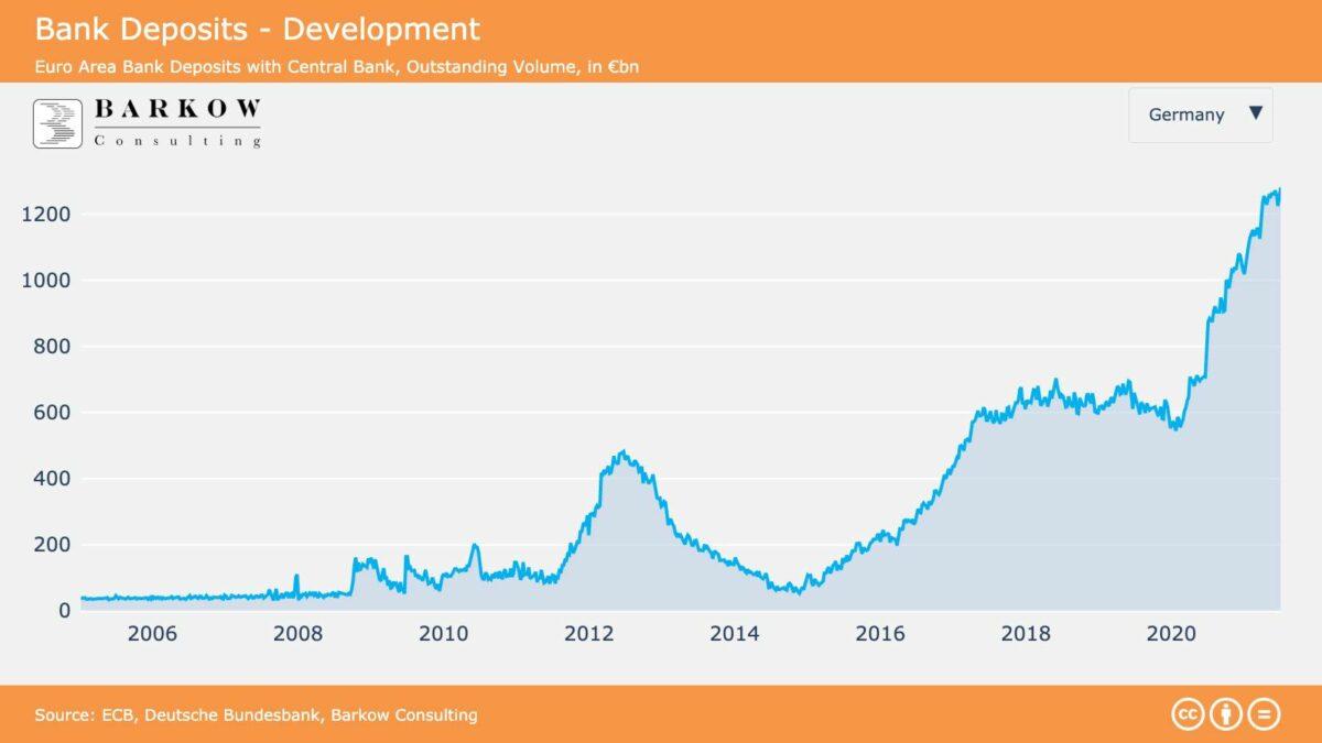 Grafik zeigt überschüssige Einlagen der Kreditinstitute bei der EZB