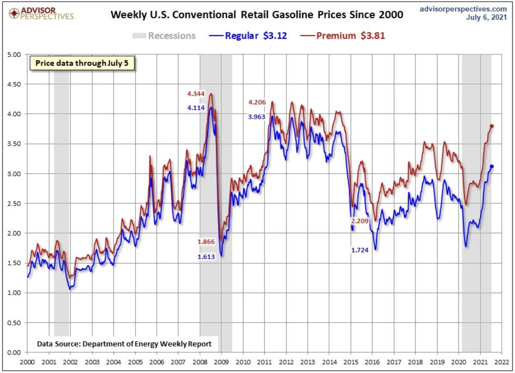 Der Benzinpreis in den USA