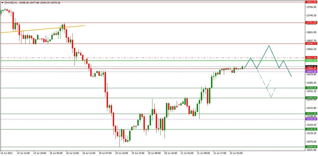 DAX daily: Ausblick 22.07. (H1) - Lässt die Dynamik nach? - EZB im Blick