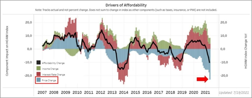 Immobilienblase in USA: Leistbarkeit von Immobilien
