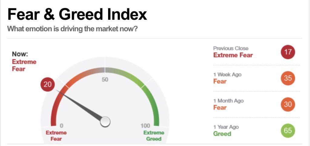 Viel Furcht im Markt