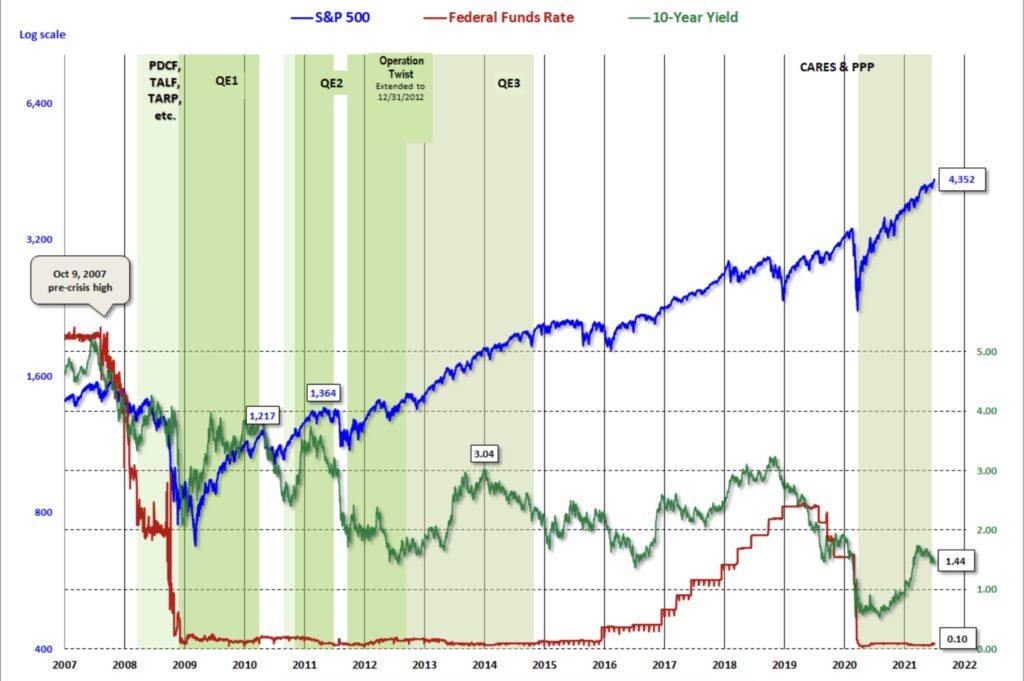 Das QE der Fed und der S&P 500