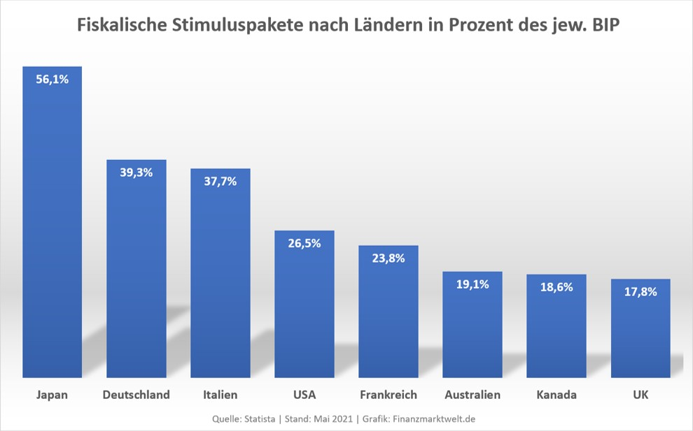 Grafik zeigt Fiskalstimulus pro Land nach BIP