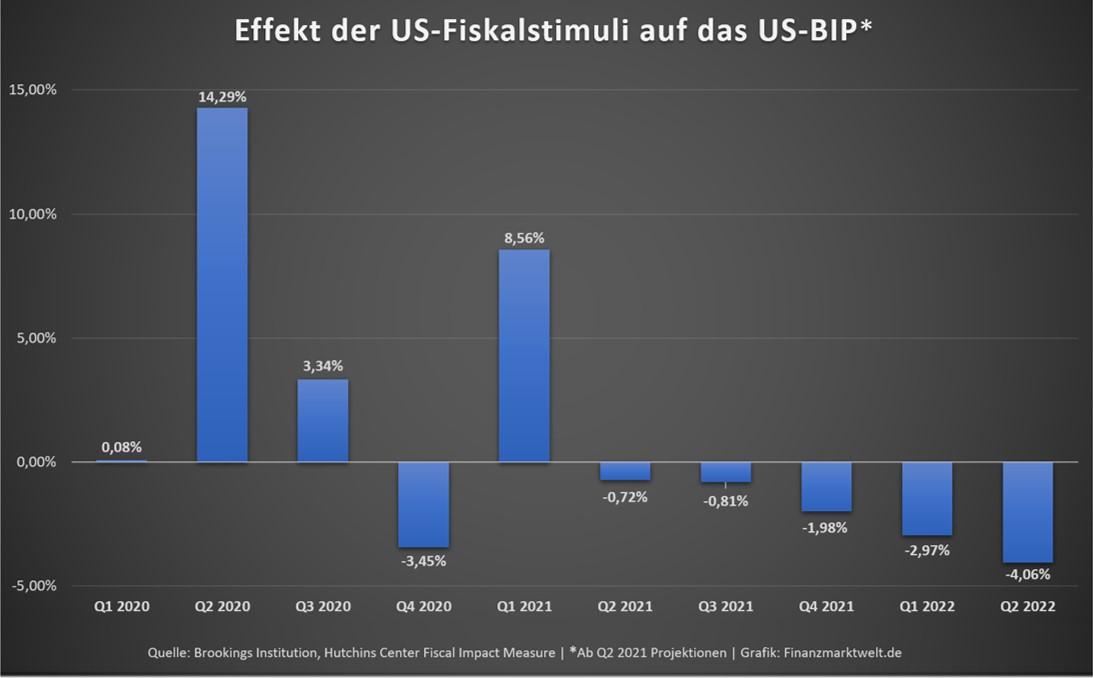 Grafik zeigt Effekte des Fiskalstimulus