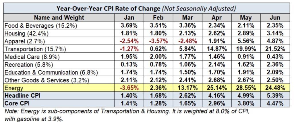 Energiepreise - wichtiger Faktor für Inflation