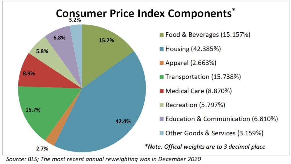 Die Komponenten bei der Berechnung der Inflation