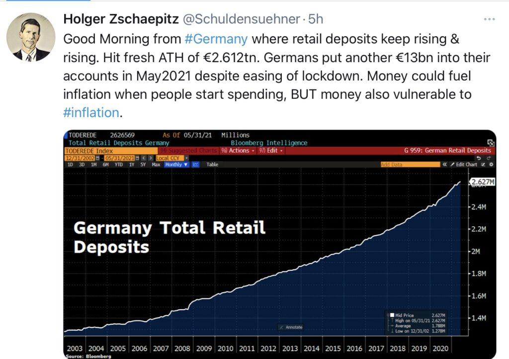Inflation und Sparguthaben