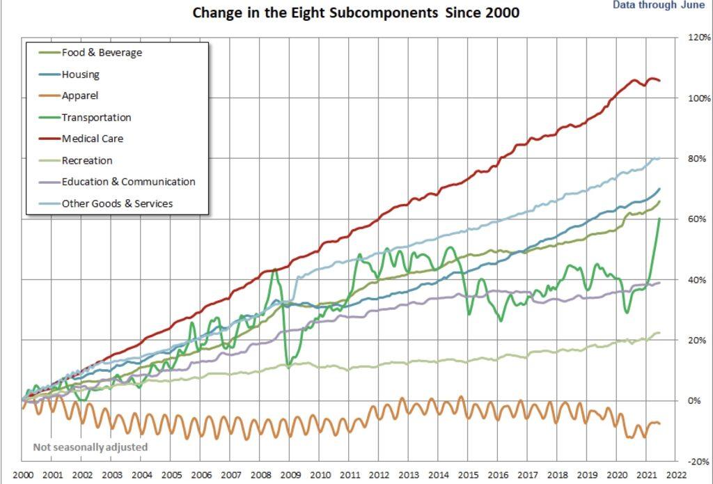 Die Inflation und ihre Entwicklung